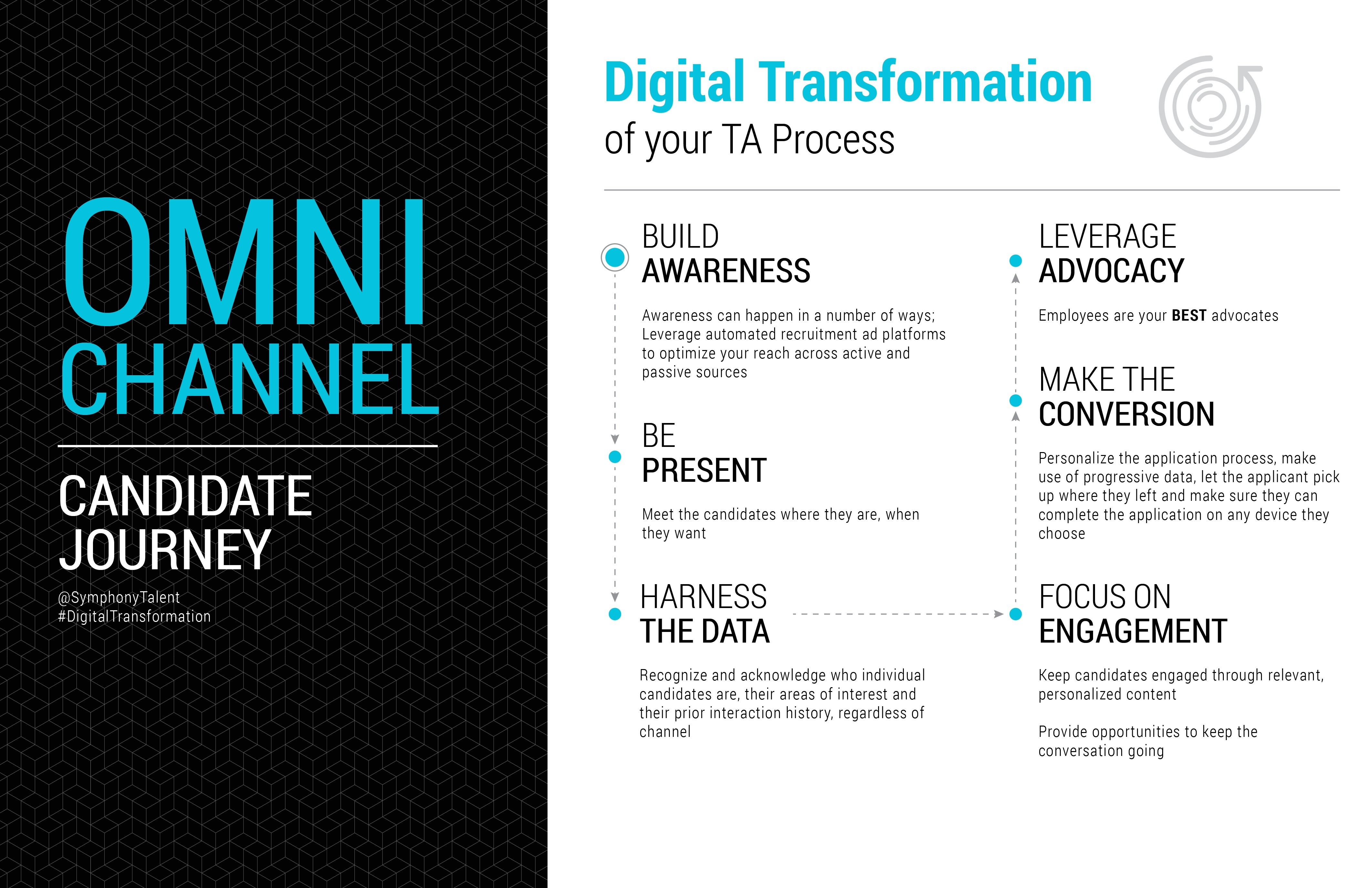 Digital Transformation of your TA process
